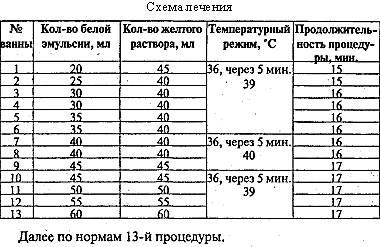Скипидарные ванны Залманова - польза и вред, показания и противопоказания