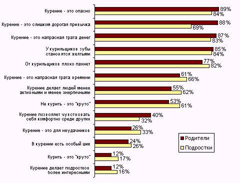 статистика по курению