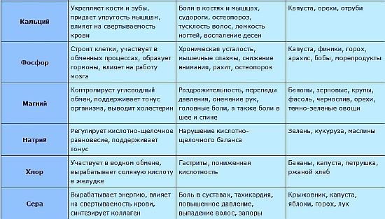 таблица микроэлементов, в каких продуктах содержатся, болезни при недостатке