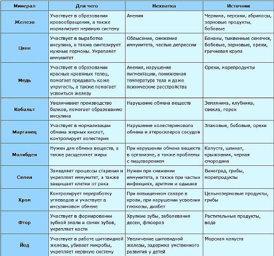 Таблица содержания микроэлементов в продуктах питания