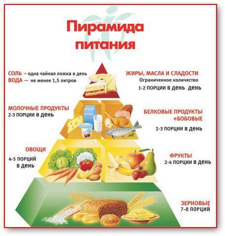 соотношение компонентов питания для здоровья, пирамида питания