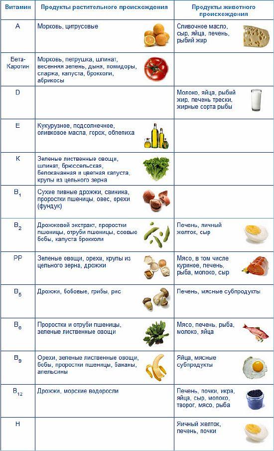 Таблица содержания витаминов в продуктах питания