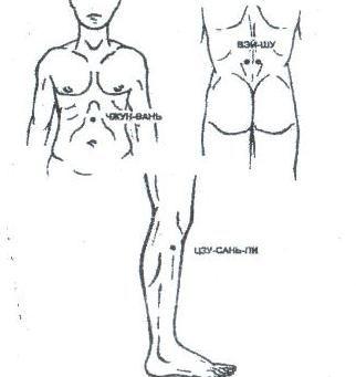 точки при снятии боли при плохом пищеварении