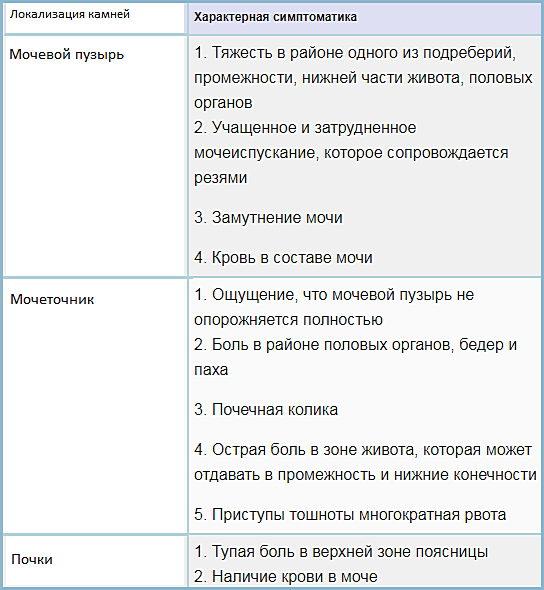 Симптомы и признаки МКБ