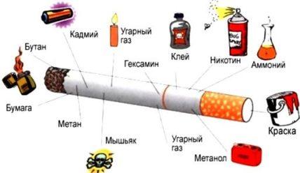 Как не докуриться до рака легких или снова о вреде курения