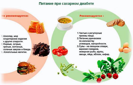 Что из выпечки можно кушать при диабете