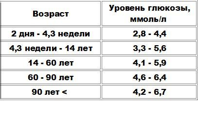 Анализ крови на сахар норма у женщин таблица беременности