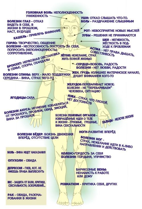 аллергия психосоматика луиза хей