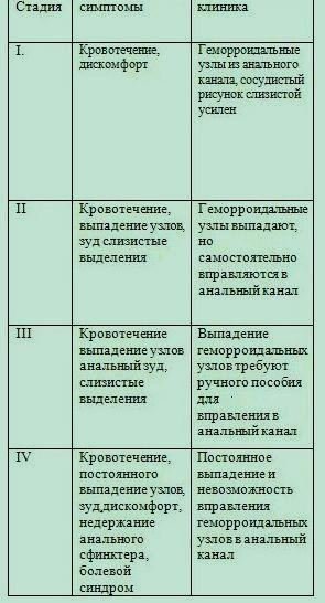 4 стадии развития геморроя