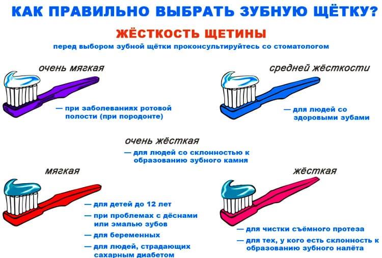 как выбрать зубную щетку в зависимости от жесткости щетины (1)