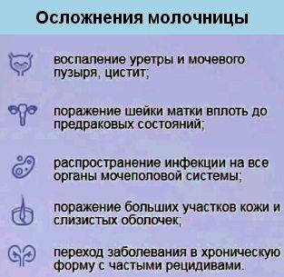 осложнения молочницы