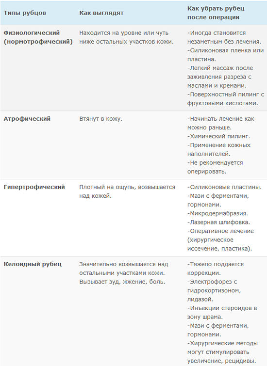Коррекция шрамов в зависимости от типа рубца