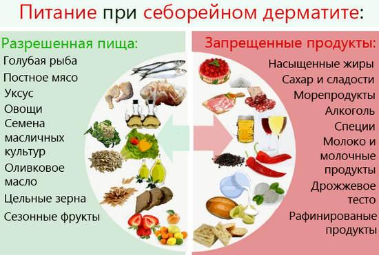 питание, диета при себорейном дерматите
