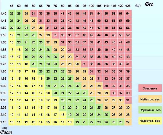 индекс массы тела, таблица