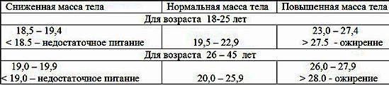классификация результатов по индексу массы тела