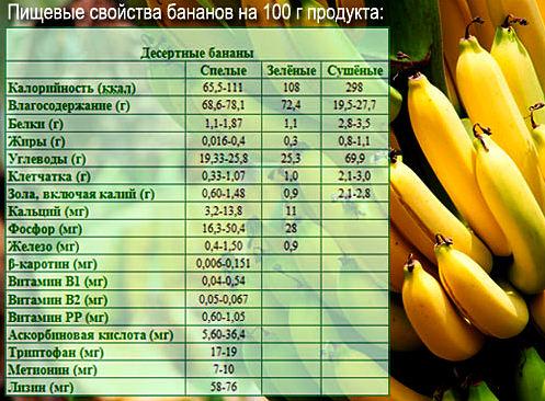 состав бананов и калорийность