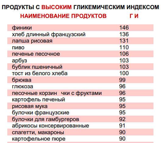 таблица гликемических индексов