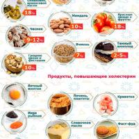 Снижение холестерина народными средствами, диета при повышенном холестерине