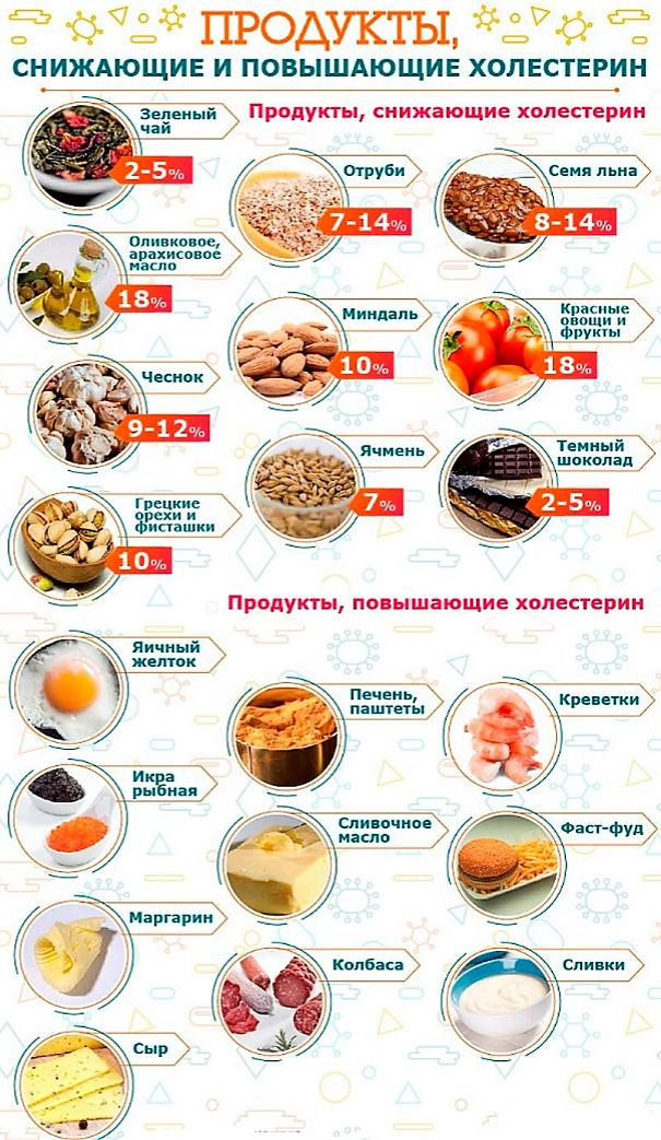 продукты повышающие и снижающие холестерин