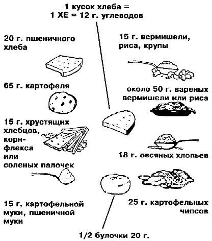 таблица хлебных единиц для диабетиков