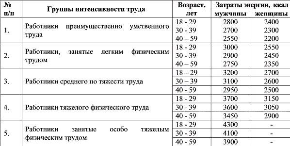 таблица затрат энергии в зависимости от возраста и труда