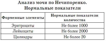 анализ мочи Нечипоренко