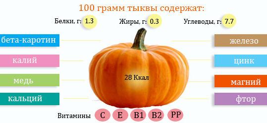 витаминный состав тыквы