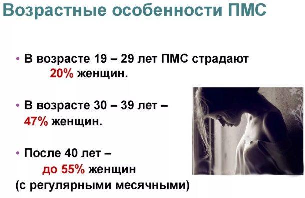 ПМС - зависимость от возраста женщины