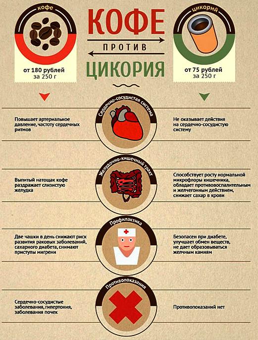 кофе сравнение с цикорием