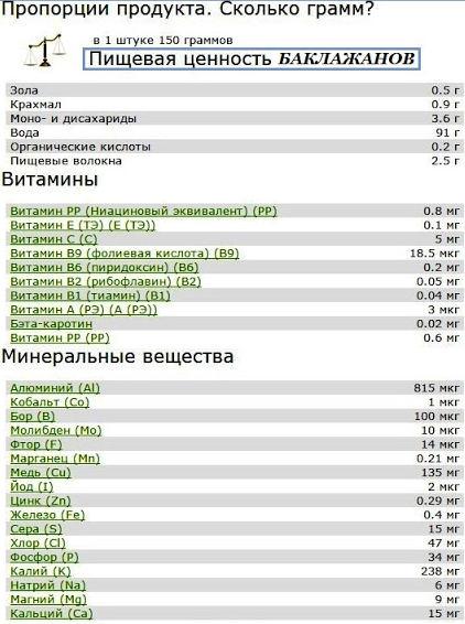витаминный состав баклажанов