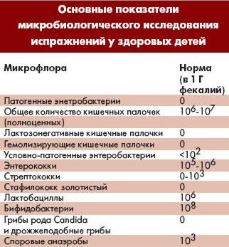 основные показатели у здоровых детей ( лечение дисбактериоза)