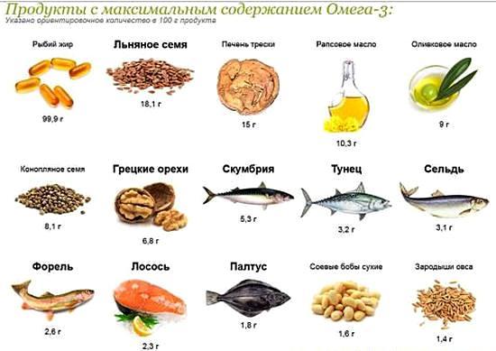 продукты, содержащие Омега 3