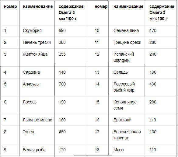 таблица содержания Омега-3 в продуктах