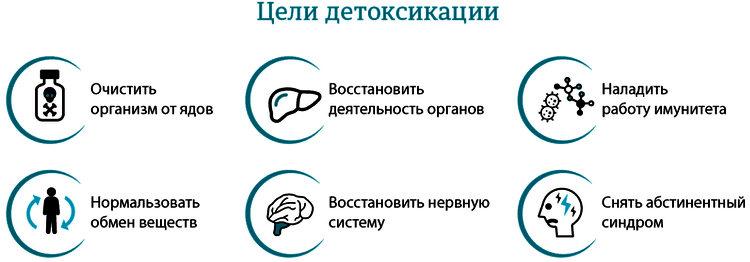цели дезинтоксикации организма