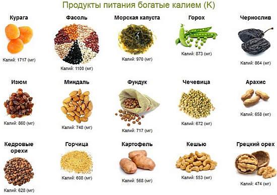 продукты богатые калием для сердца полезны