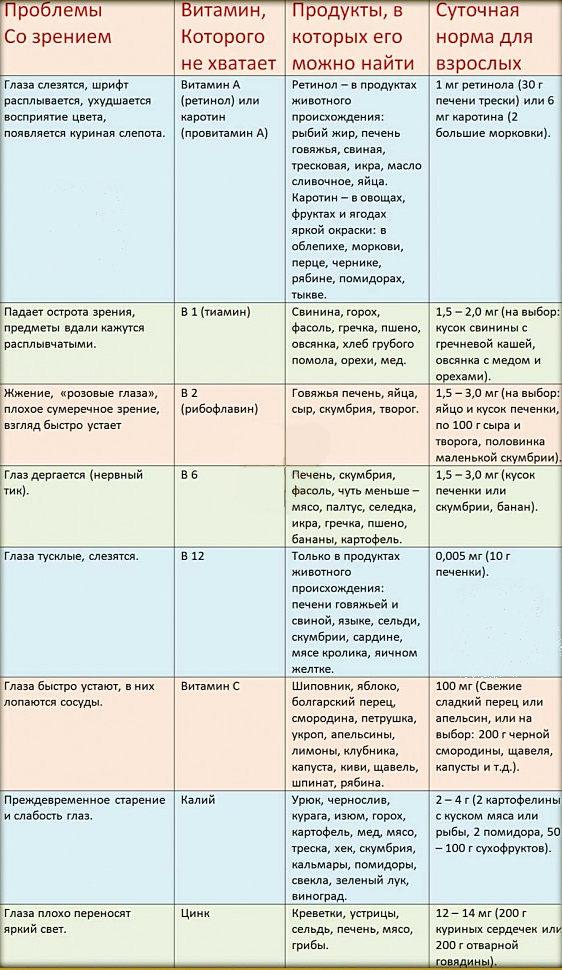 Соотношение проблем со зрением и необходимых для коррекции витаминов