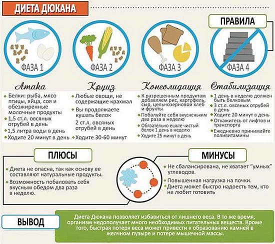 белковая диета Дюкана для похудения