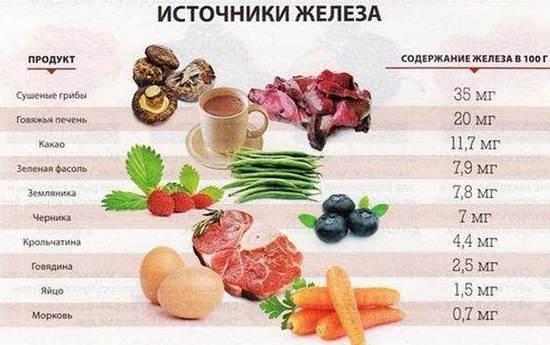 рекомендуемые продукты при анемии