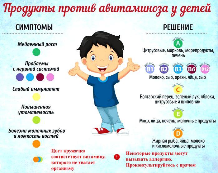 диета при авитаминозе у детей