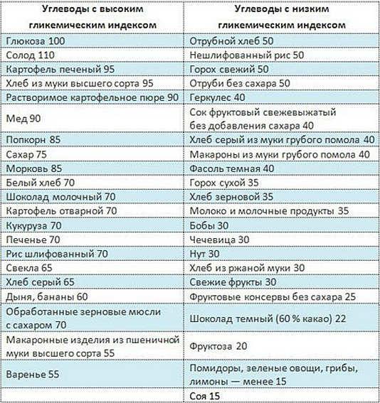 высокий сахар и холестерин в крови