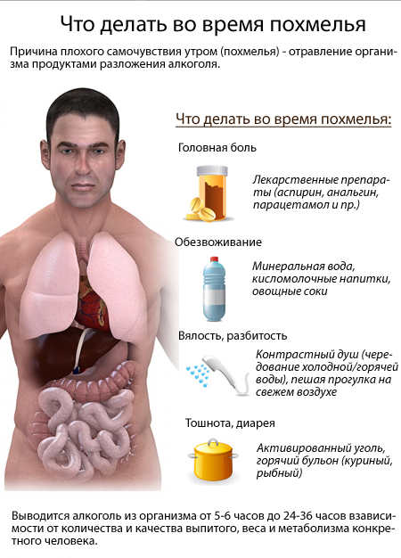 Что есть и пить при похмелье в домашних условиях