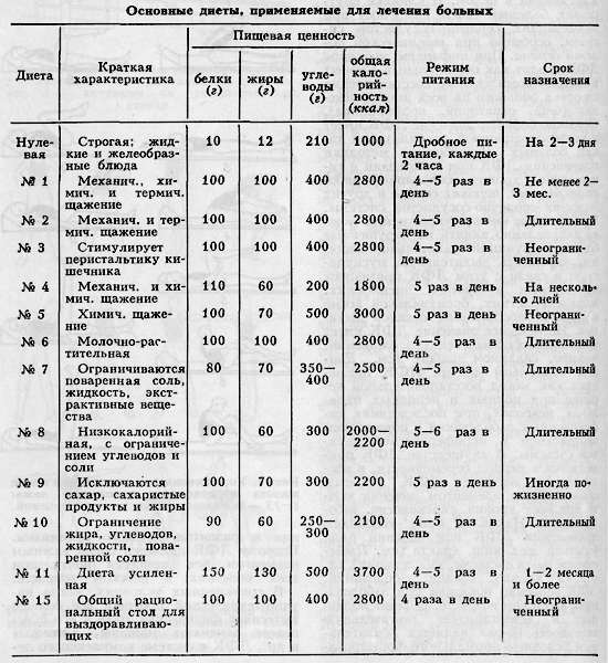 лечебное питание - основные диеты (столы) таблица