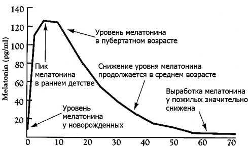 уровень мелатонина в зависимости от возраста
