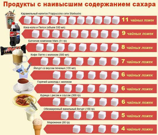 продукты с высоким содержание сахара