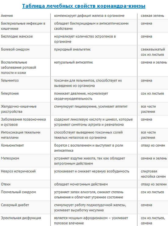 таблица лечебных свойств кориандра - кинзы