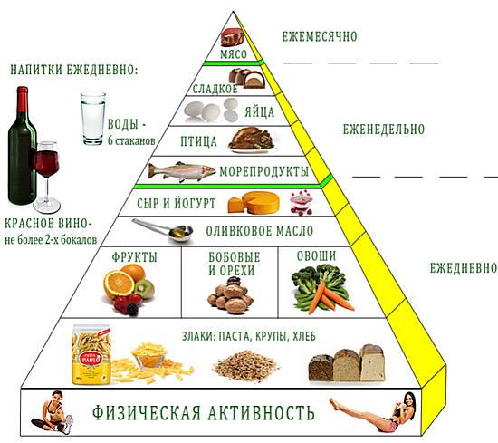 Средиземноморская диета в условиях россии отзывы
