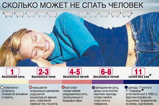 сколько может не спать человек и симптомы недосыпа