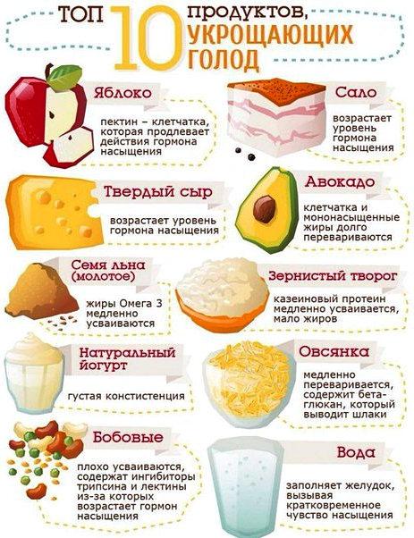 10 продуктов укрощающих голод