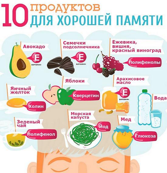 продукты для укрепления памяти
