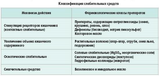 классификация слабительных средств